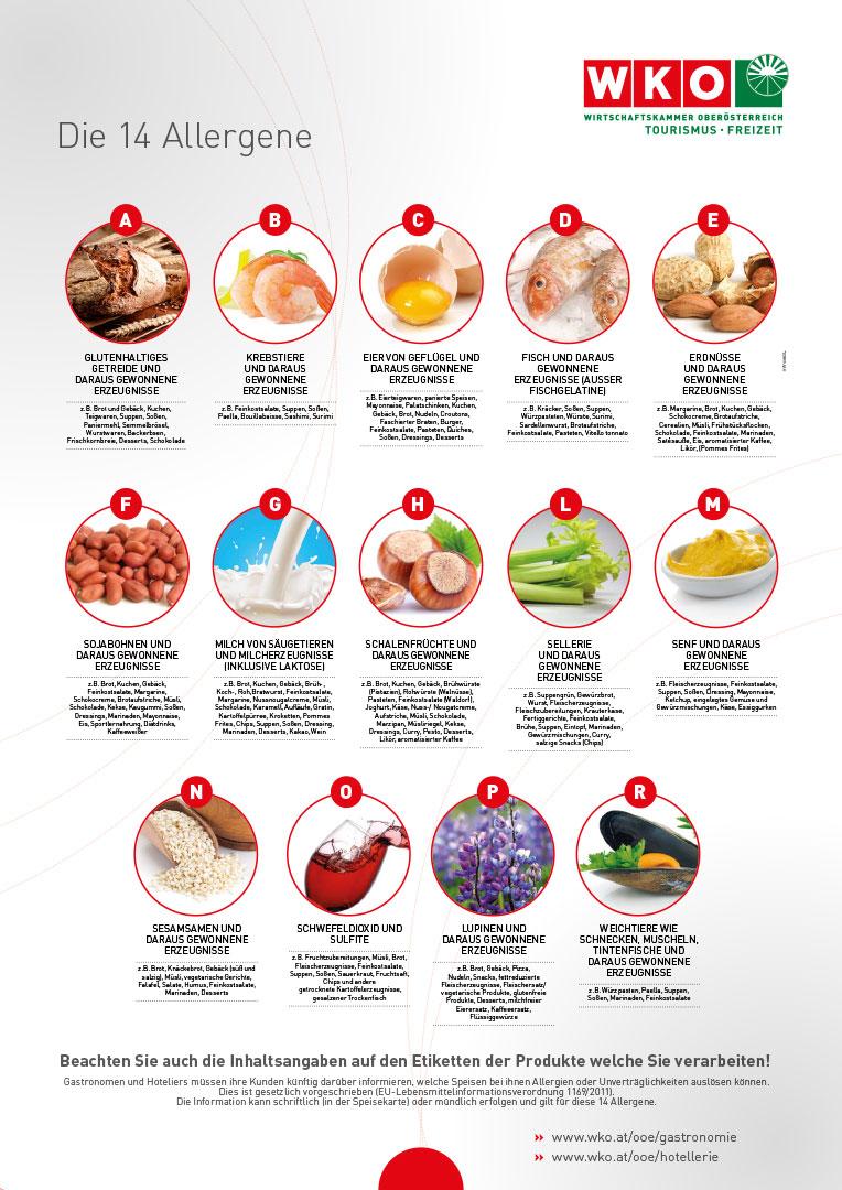WKO Allergene Tabelle